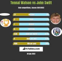 Tennai Watson vs John Swift h2h player stats