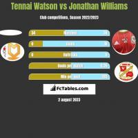 Tennai Watson vs Jonathan Williams h2h player stats