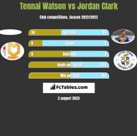 Tennai Watson vs Jordan Clark h2h player stats