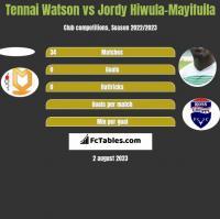 Tennai Watson vs Jordy Hiwula-Mayifuila h2h player stats
