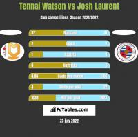 Tennai Watson vs Josh Laurent h2h player stats