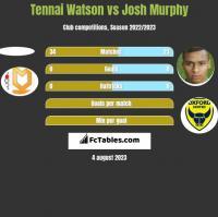 Tennai Watson vs Josh Murphy h2h player stats