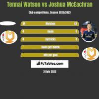 Tennai Watson vs Joshua McEachran h2h player stats