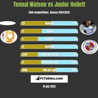 Tennai Watson vs Junior Hoilett h2h player stats