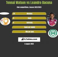 Tennai Watson vs Leandro Bacuna h2h player stats