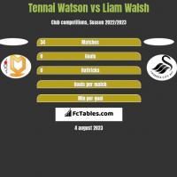 Tennai Watson vs Liam Walsh h2h player stats