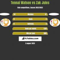 Tennai Watson vs Zak Jules h2h player stats