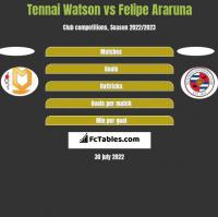 Tennai Watson vs Felipe Araruna h2h player stats