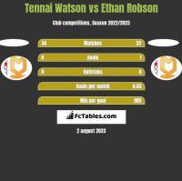 Tennai Watson vs Ethan Robson h2h player stats