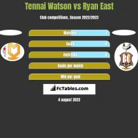 Tennai Watson vs Ryan East h2h player stats