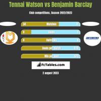 Tennai Watson vs Benjamin Barclay h2h player stats