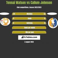 Tennai Watson vs Callum Johnson h2h player stats