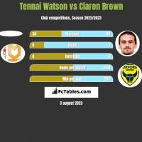 Tennai Watson vs Ciaron Brown h2h player stats