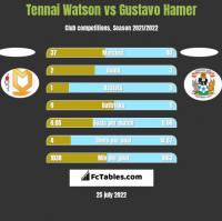 Tennai Watson vs Gustavo Hamer h2h player stats