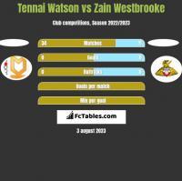Tennai Watson vs Zain Westbrooke h2h player stats