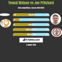 Tennai Watson vs Joe Pritchard h2h player stats