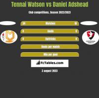 Tennai Watson vs Daniel Adshead h2h player stats