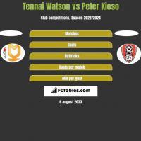 Tennai Watson vs Peter Kioso h2h player stats