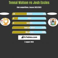 Tennai Watson vs Josh Eccles h2h player stats