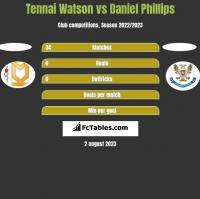 Tennai Watson vs Daniel Phillips h2h player stats