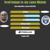 Terell Ondaan vs Joy-Lance Mickels h2h player stats