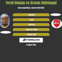 Terell Ondaan vs Arsene Guintangui h2h player stats