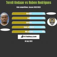 Terell Ondaan vs Ruben Rodrigues h2h player stats