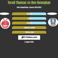 Terell Thomas vs Ben Heneghan h2h player stats