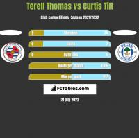 Terell Thomas vs Curtis Tilt h2h player stats