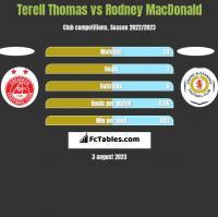 Terell Thomas vs Rodney MacDonald h2h player stats