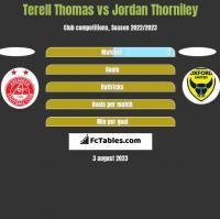 Terell Thomas vs Jordan Thorniley h2h player stats