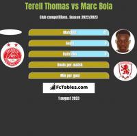 Terell Thomas vs Marc Bola h2h player stats