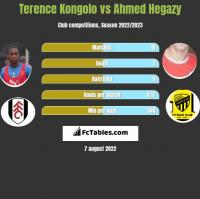 Terence Kongolo vs Ahmed Hegazy h2h player stats