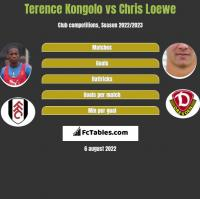Terence Kongolo vs Chris Loewe h2h player stats