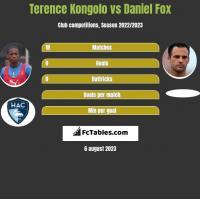 Terence Kongolo vs Daniel Fox h2h player stats