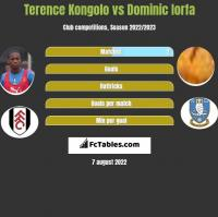 Terence Kongolo vs Dominic Iorfa h2h player stats