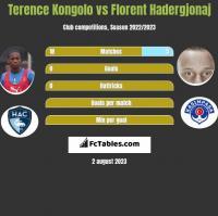 Terence Kongolo vs Florent Hadergjonaj h2h player stats