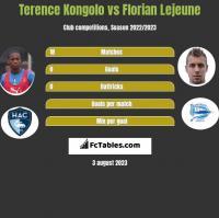 Terence Kongolo vs Florian Lejeune h2h player stats