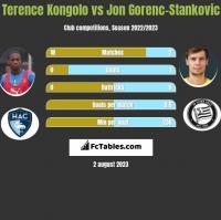 Terence Kongolo vs Jon Gorenc-Stankovic h2h player stats