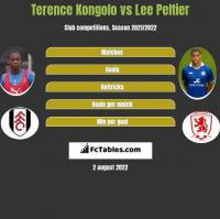 Terence Kongolo vs Lee Peltier h2h player stats