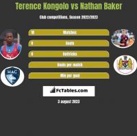 Terence Kongolo vs Nathan Baker h2h player stats