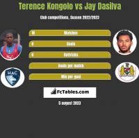 Terence Kongolo vs Jay Dasilva h2h player stats