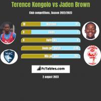 Terence Kongolo vs Jaden Brown h2h player stats