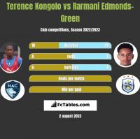 Terence Kongolo vs Rarmani Edmonds-Green h2h player stats