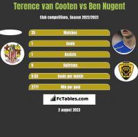 Terence van Cooten vs Ben Nugent h2h player stats