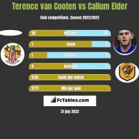 Terence van Cooten vs Callum Elder h2h player stats