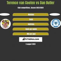 Terence van Cooten vs Dan Butler h2h player stats