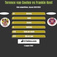 Terence van Cooten vs Frankie Kent h2h player stats