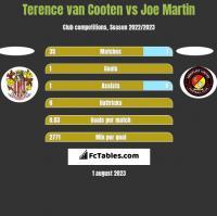 Terence van Cooten vs Joe Martin h2h player stats