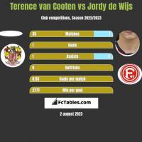 Terence van Cooten vs Jordy de Wijs h2h player stats
